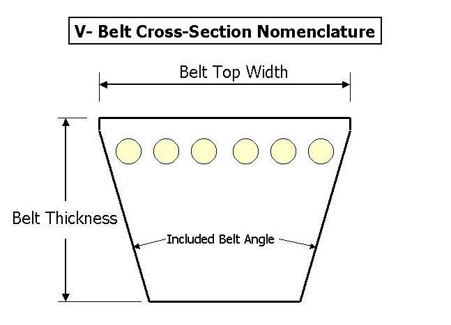 V Belt Sizes >> V Belts Power Transmission Belts Synchronous Belts Timing Belts